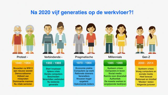 generaties_aart_bontekoning